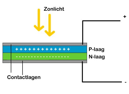 De werking van een platte zonnecel
