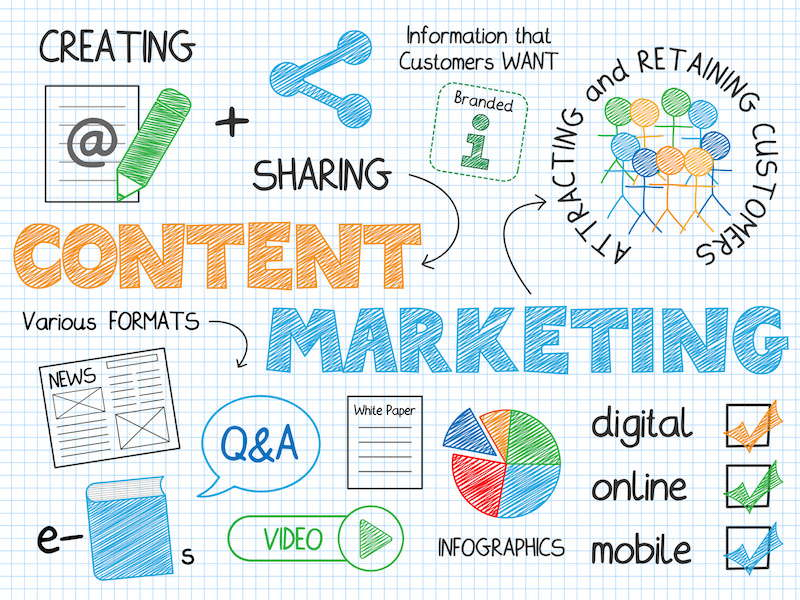 Content marketing bestaat uit diverse elementen en acties