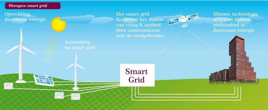 Duurzame energie voor het volk