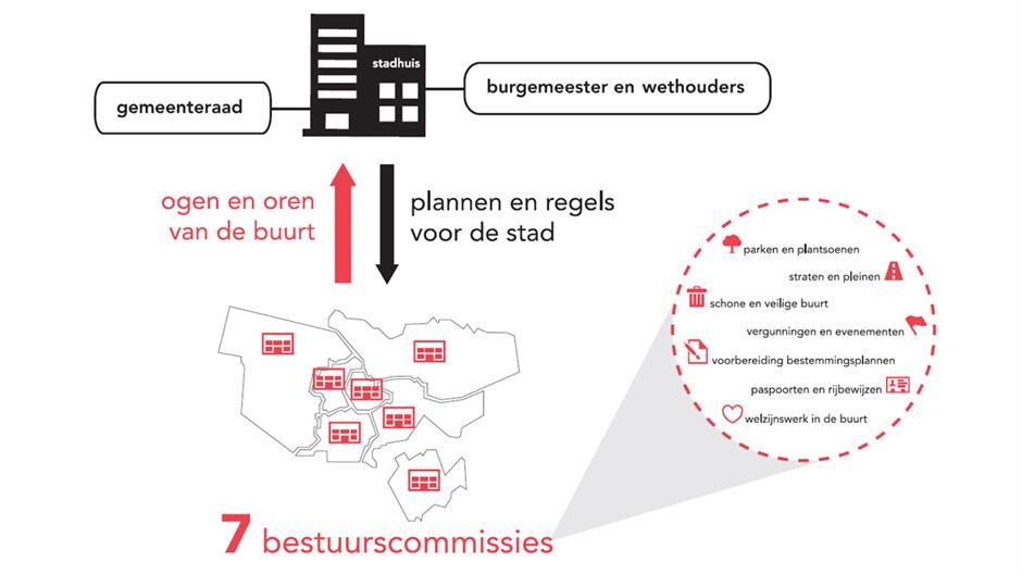 verhouding-stad-bestuurscommissies