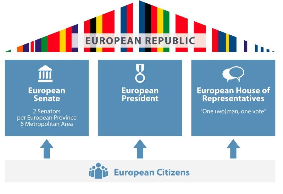 Model voor een Europese Republiek